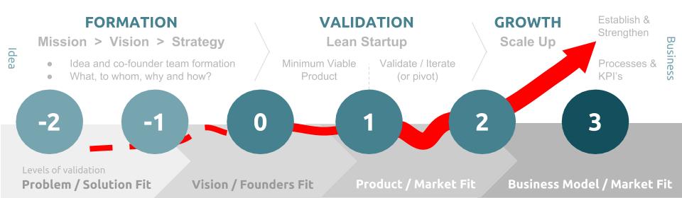 startup-development-phases